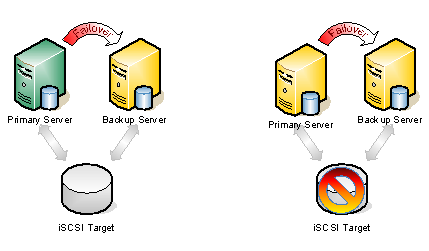 Typical Shared Storage Configuration