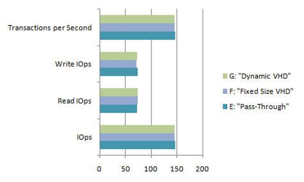 Performances of the three different disk types -Dynamic VHD, Fixed Size VHD, Pass-Through