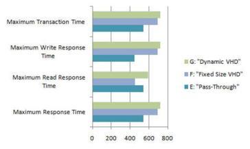 Hyper-V pass-through disk performance vs  fixed size VHD