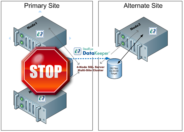 Figure 1 – In a typical 3 node multisite cluster if you lose the primary site the DR site cannot obtain majority so failover never occurs.
