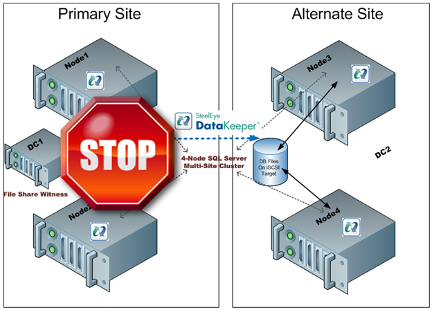 Figure 2- With an even number of nodes in both locations and the file share witness in the primary site a loss of the primary site would not result in a failover as the Alternate Site would only have 2 out of 5 votes, not a majority.