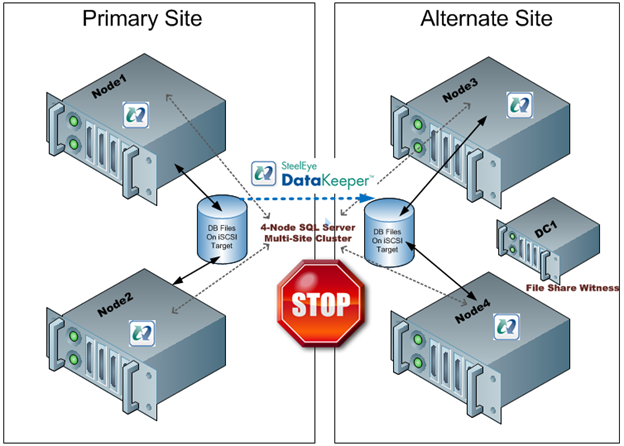 Figure 3 – If the file share witness was moved to the Alternate Site a failure of the WAN would cause a false failover as the Alternate Site would form a majority and come online.