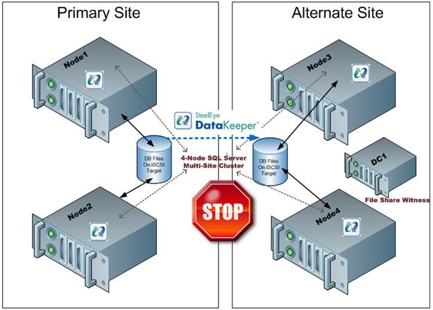 图3  - 如果将文件共享见证移动到备用站点,WAN的故障将导致错误的故障转移,因为备用站点将形成多数并联机。