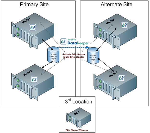 Figure 4 – with the file share witness in a 3rd location failover will occur if the Primary Site is lost and false failovers are avoided in the case of connectivity failure between the Primary and Alternate Site.
