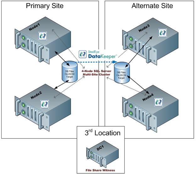 图4  - 如果主站点丢失,并且在主站点和备用站点之间的连接失败的情况下可以避免错误的故障转移,则在第三个位置将发生文件共享见证。