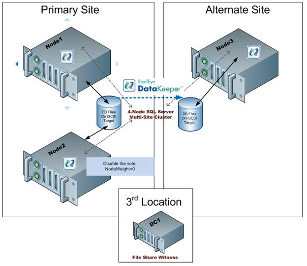 图5  - 通过在Node2上禁用投票,您可以部署带有文件共享见证的3节点多站点群集,并安全地支持到DR站点的自动故障转移。相同的概念可以应用于具有奇数个节点的任何群集。