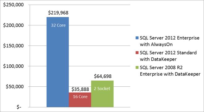 DataKeeper - SQL 2012 Enterprise Edition없이 SQL Server Alwayson 기능 가져 오기