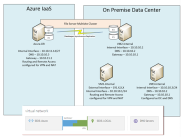 How to Create a Site-to-Site VPN Tunnel to the Windows Azure