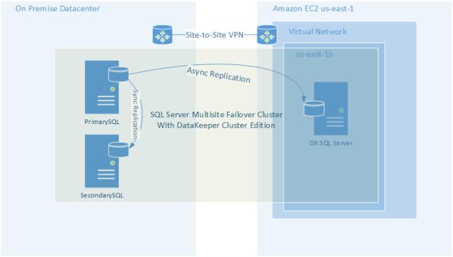 """Azure Storage Service Interruption…Time For """"Plan B"""""""