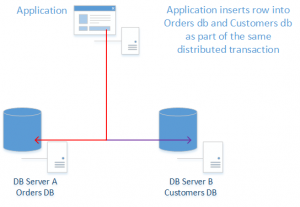 SQL Server 2016 Support For Distributed Transactions