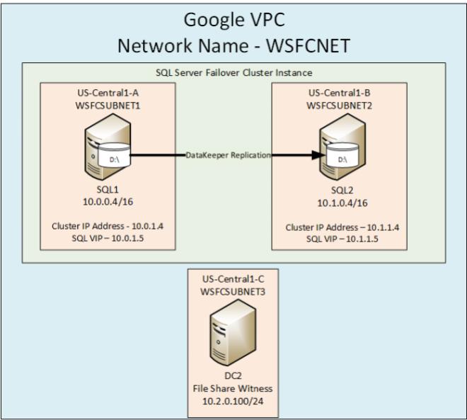 Sanless SQL Server Failover Cluster Instance In Google Cloud Platform