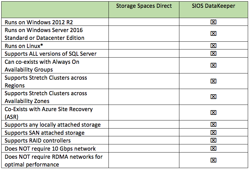 STORAGE SPACES DIRECT (S2D) FOR SQL SERVER FAILOVER CLUSTER
