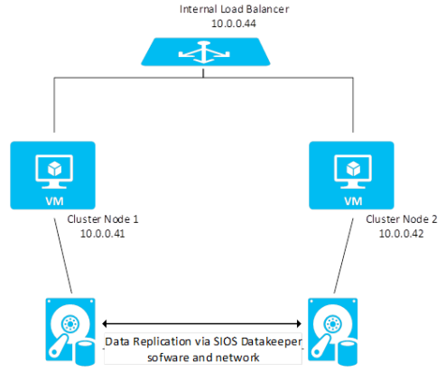 Ensure Application Availability With Cloud-Based Disaster Recovery, Azure Site Recovery